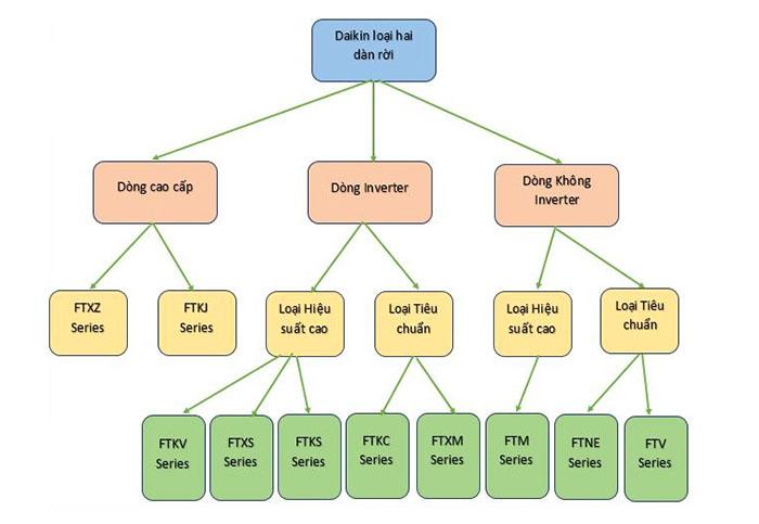 Sơ đồ tổng kết chung các sản phẩm máy điều hòa hai dàn rời của Daikin