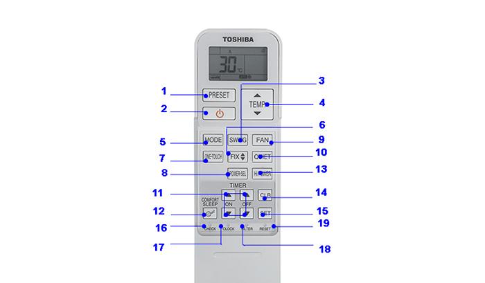 Tên và các nút chức năng trên điều khiển