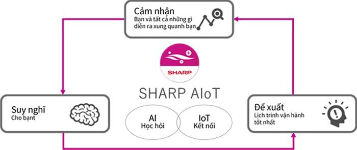 Công nghệ IoT (Internet of Things